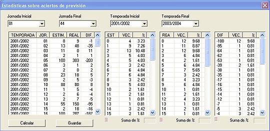 Estadísticas sobre aciertos de previsión