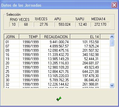 Datos de las Jornadas